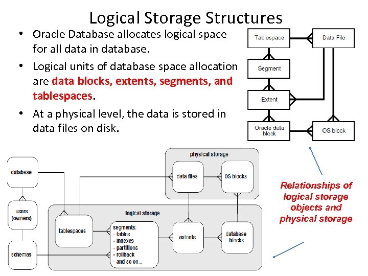 Logical Storage Structures • Oracle Database allocates logical space for all data in database.