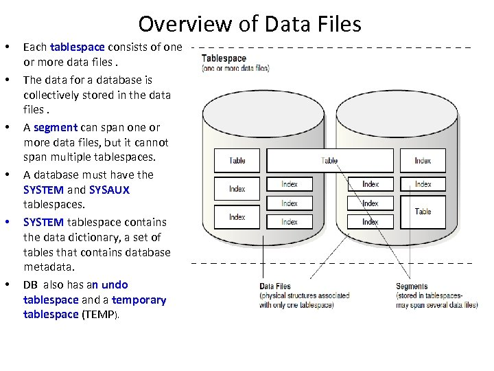 Overview of Data Files • • • Each tablespace consists of one or more