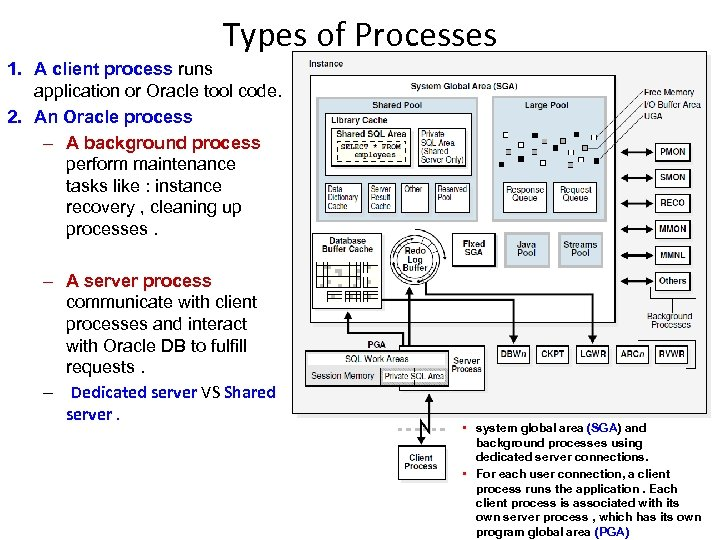 Types of Processes 1. A client process runs application or Oracle tool code. 2.