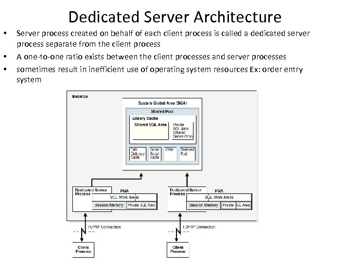 Dedicated Server Architecture • • • Server process created on behalf of each client