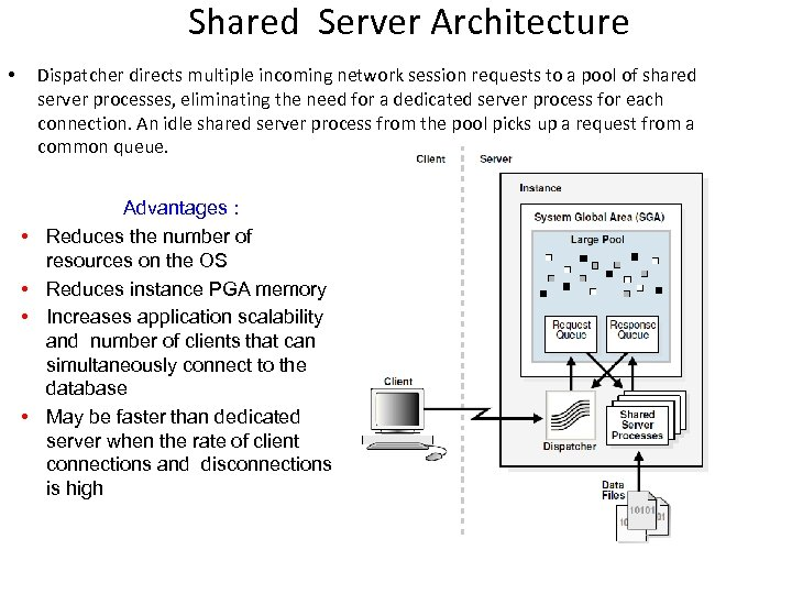 Shared Server Architecture Dispatcher directs multiple incoming network session requests to a pool of