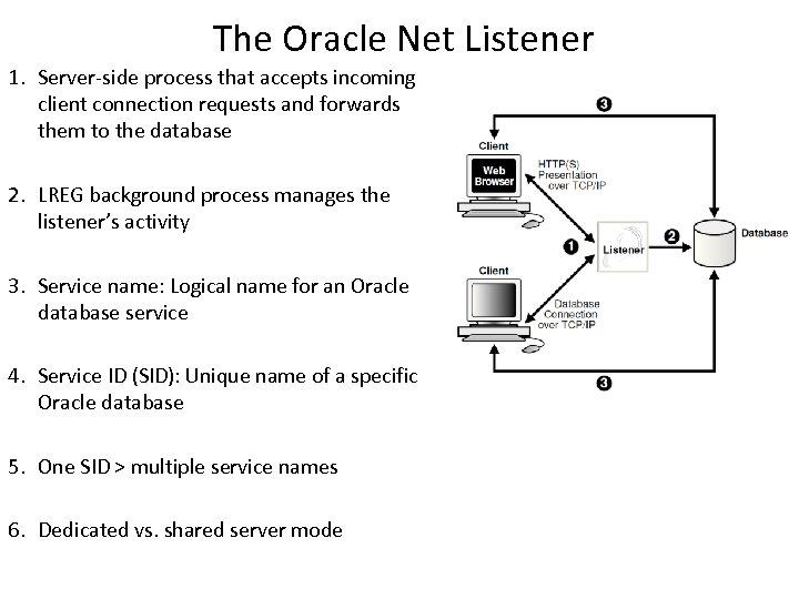 The Oracle Net Listener 1. Server-side process that accepts incoming client connection requests and