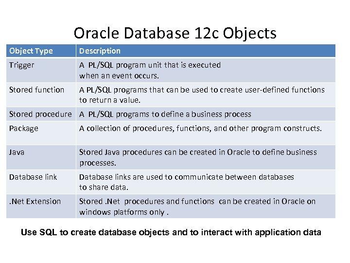 Oracle Database 12 c Objects Object Type Description Trigger A PL/SQL program unit that