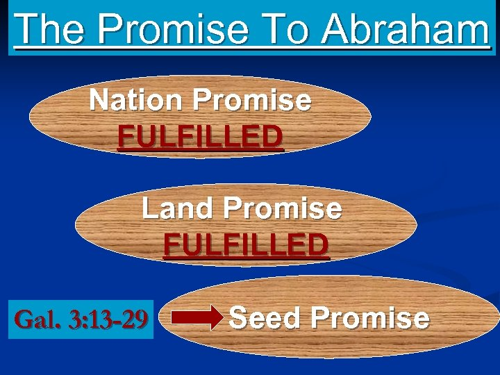 The Promise To Abraham Nation Promise FULFILLED Land Promise FULFILLED Gal. 3: 13 -29