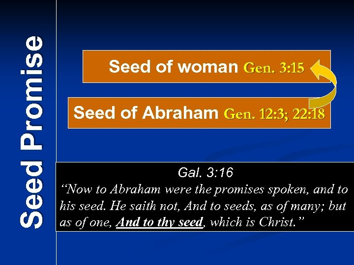 Seed Promise Seed of woman Gen. 3: 15 Seed of Abraham Gen. 12: 3;