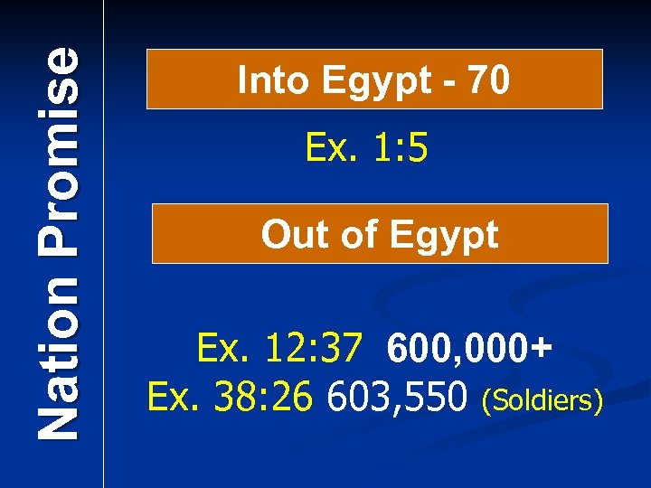 Nation Promise Into Egypt - 70 Ex. 1: 5 Out of Egypt Ex. 12: