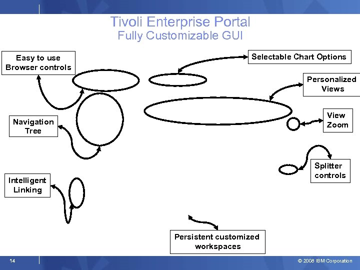 Tivoli Enterprise Portal Fully Customizable GUI Easy to use Browser controls Selectable Chart Options