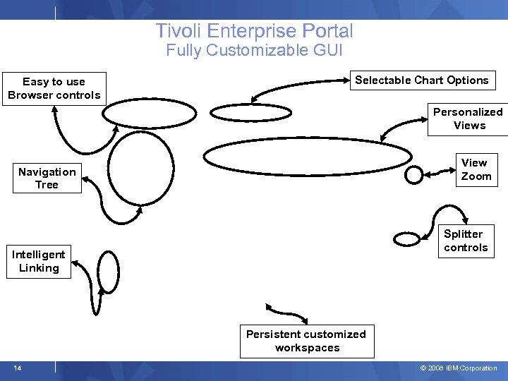 Tivoli Enterprise Portal Fully Customizable GUI Easy to use Browser controls Selectable Chart Options