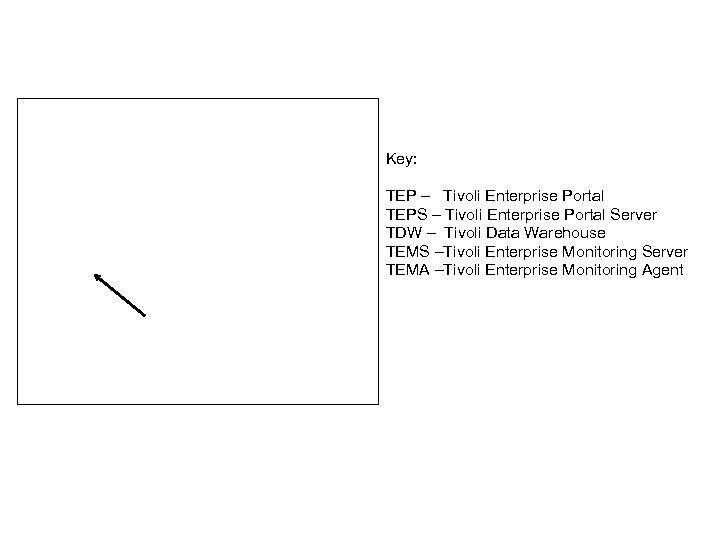 OMEGAMON XE Architecture Overview Key: TEP Browser or Desktop TEP – Tivoli Enterprise Portal