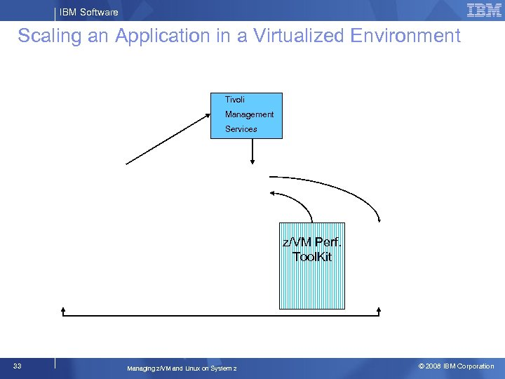 IBM Software Scaling an Application in a Virtualized Environment Tivoli Management Services z/VM Perf.