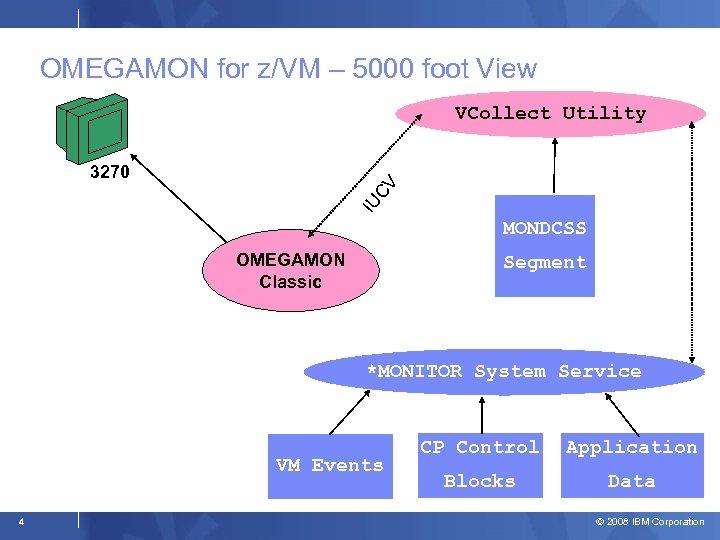 OMEGAMON for z/VM – 5000 foot View VCollect Utility IU CV 3270 MONDCSS OMEGAMON