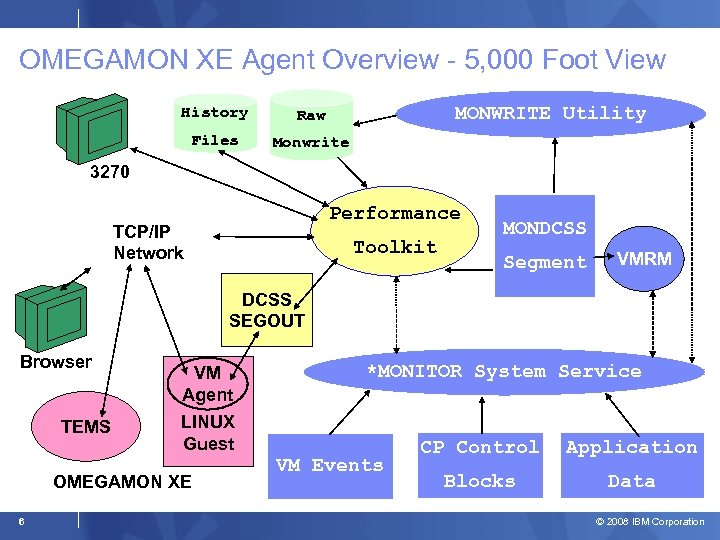 OMEGAMON XE Agent Overview - 5, 000 Foot View MONWRITE Utility History Raw Files