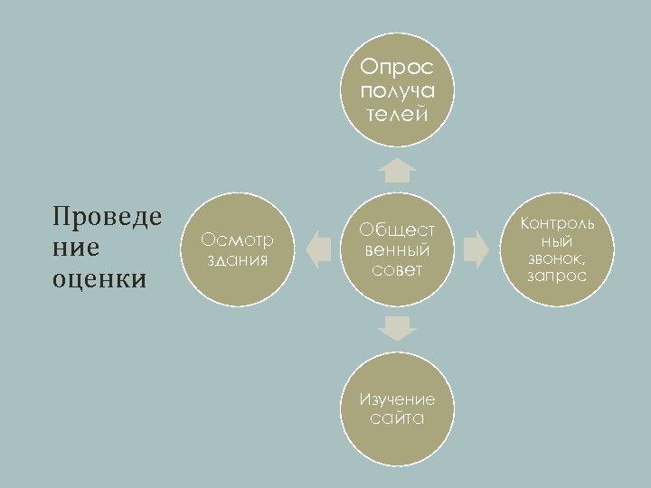 Опрос получа телей Проведе ние оценки Осмотр здания Общест венный совет Изучение сайта Контроль