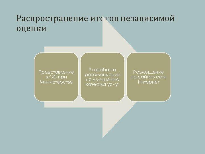 Распространение итогов независимой оценки Представление в ОС при Министерстве Разработка рекомендаций по улучшению качества
