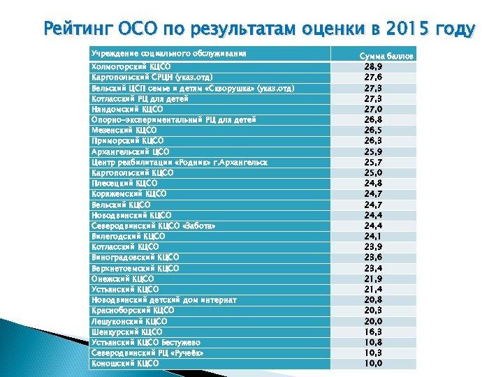 Рейтинг ОСО по результатам оценки в 2015 году Учреждение социального обслуживания Холмогорский КЦСО Каргопольский