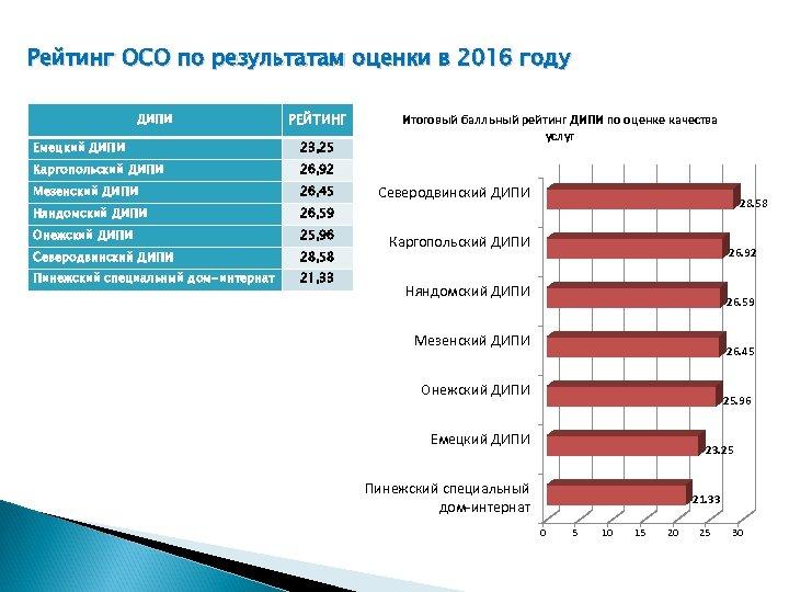 Рейтинг ОСО по результатам оценки в 2016 году ДИПИ РЕЙТИНГ Емецкий ДИПИ 23, 25
