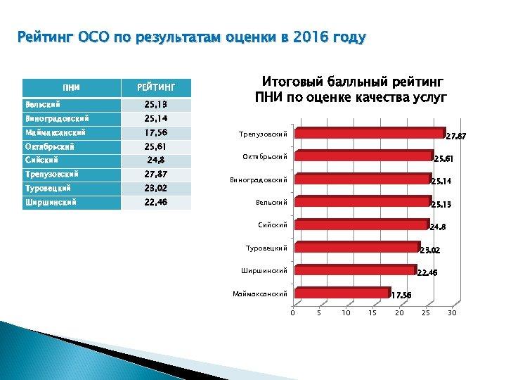 Рейтинг ОСО по результатам оценки в 2016 году ПНИ РЕЙТИНГ Вельский 25, 13 Виноградовский