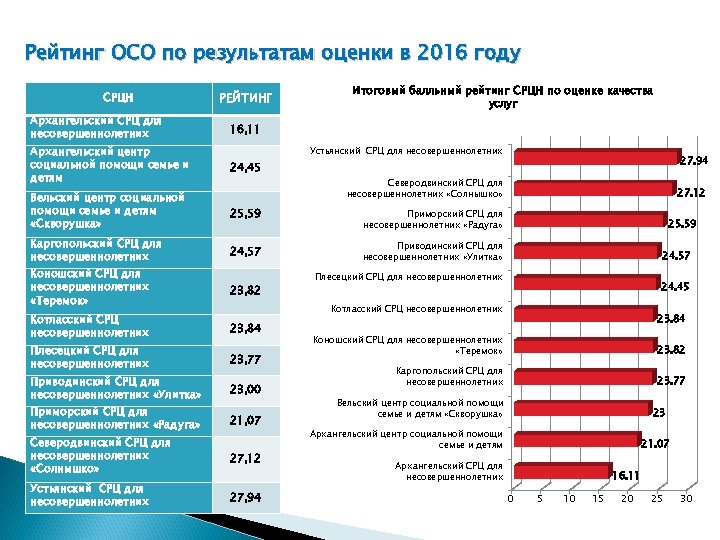 Рейтинг ОСО по результатам оценки в 2016 году СРЦН Архангельский СРЦ для несовершеннолетних РЕЙТИНГ