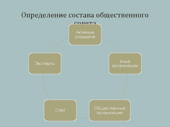 Определение состава общественного совета Активные граждане Иные организации Эксперты СМИ Общественные организации