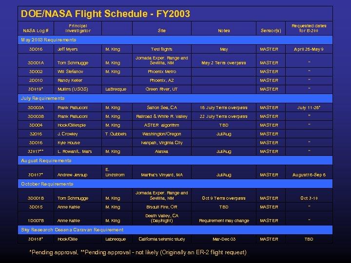 DOE/NASA Flight Schedule - FY 2003 NASA Log # Principal Investigator Site Notes Requested