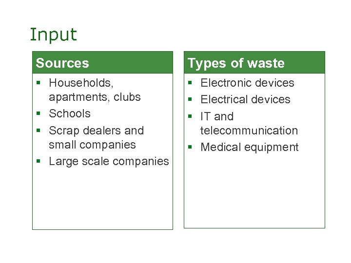 Input Sources Types of waste § Households, apartments, clubs § Schools § Scrap dealers