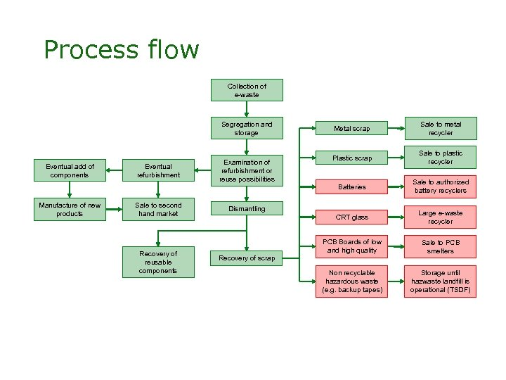 Process flow Collection of e-waste Segregation and storage Eventual add of components Manufacture of