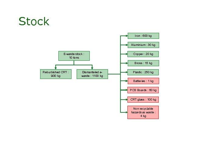 Stock Iron : 600 kg Aluminium : 30 kg E-waste stock : 10 tons