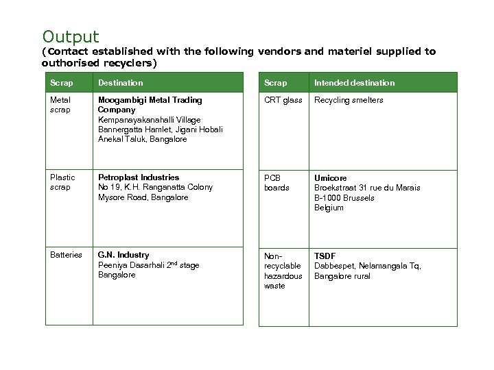 Output (Contact established with the following vendors and materiel supplied to outhorised recyclers) Scrap