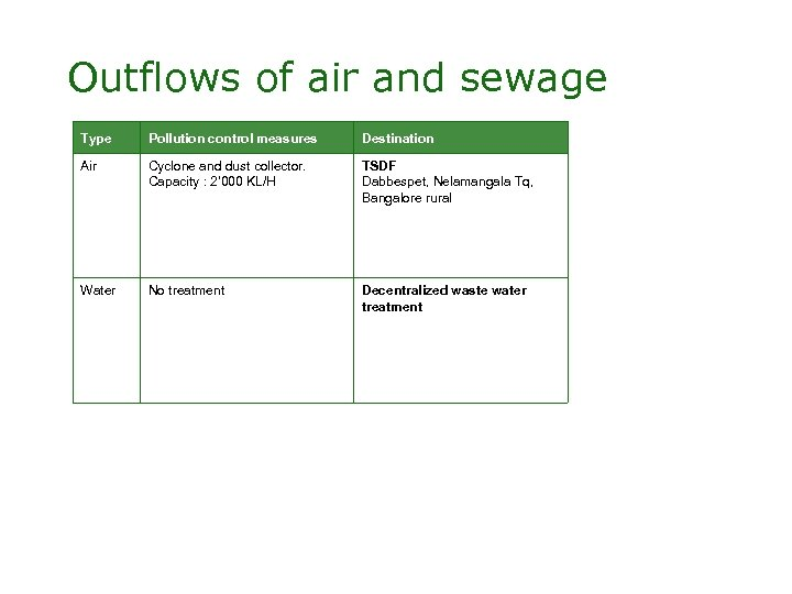 Outflows of air and sewage Type Pollution control measures Destination Air Cyclone and dust