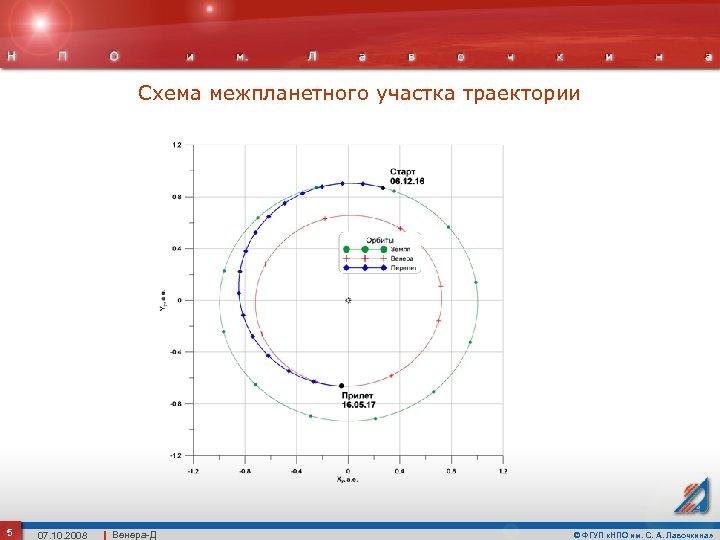 Схема межпланетного участка траектории 5 07. 10. 2008 Венера-Д © ФГУП «НПО им. С.