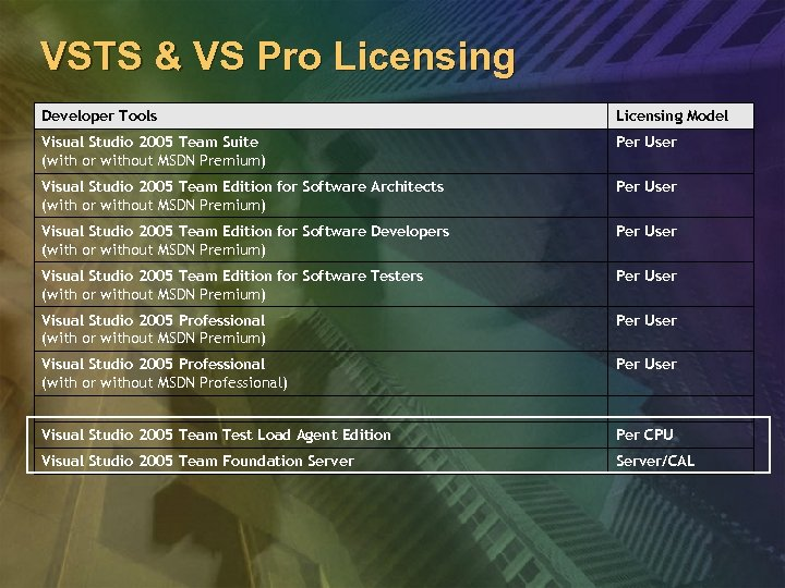 VSTS & VS Pro Licensing Developer Tools Licensing Model Visual Studio 2005 Team Suite