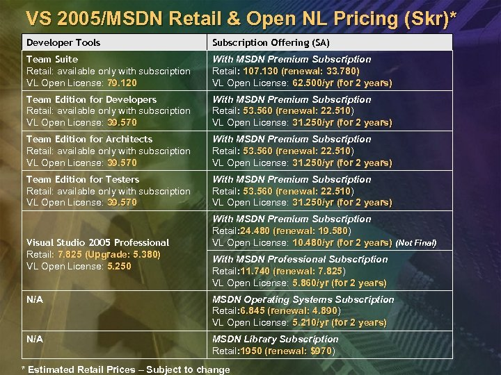 VS 2005/MSDN Retail & Open NL Pricing (Skr)* Developer Tools Subscription Offering (SA) Team