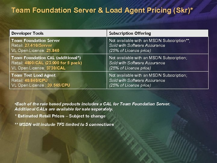 Team Foundation Server & Load Agent Pricing (Skr)* Developer Tools Subscription Offering Team Foundation