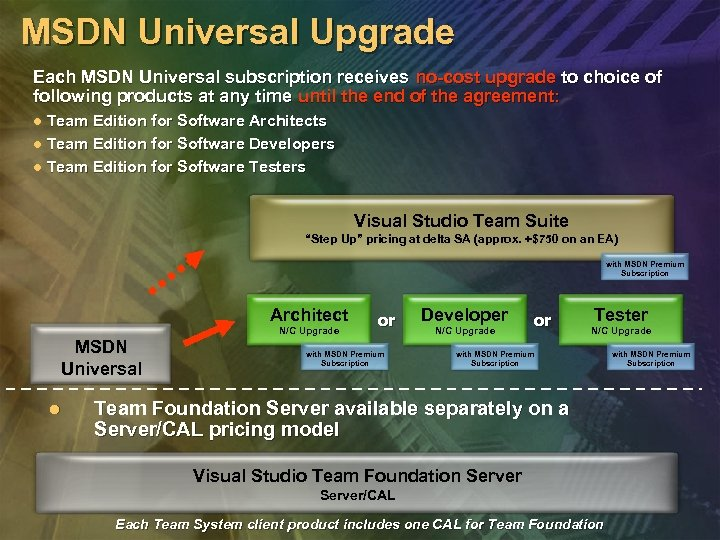 MSDN Universal Upgrade Each MSDN Universal subscription receives no-cost upgrade to choice of following