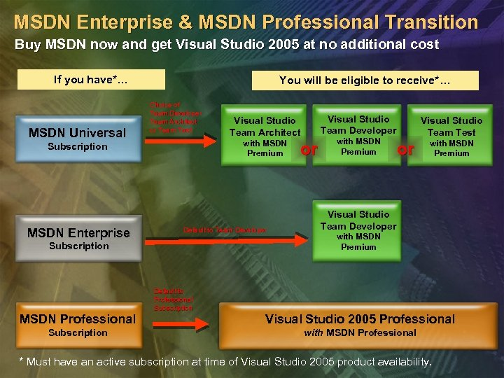 MSDN Enterprise & MSDN Professional Transition Buy MSDN now and get Visual Studio 2005