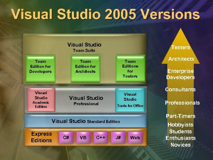 Visual Studio 2005 Versions Visual Studio Testers Team Suite Team Edition for Developers Team