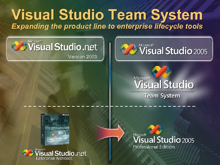 Visual Studio Team System Expanding the product line to enterprise lifecycle tools Version 2003