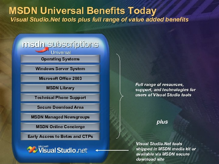MSDN Universal Benefits Today Visual Studio. Net tools plus full range of value added