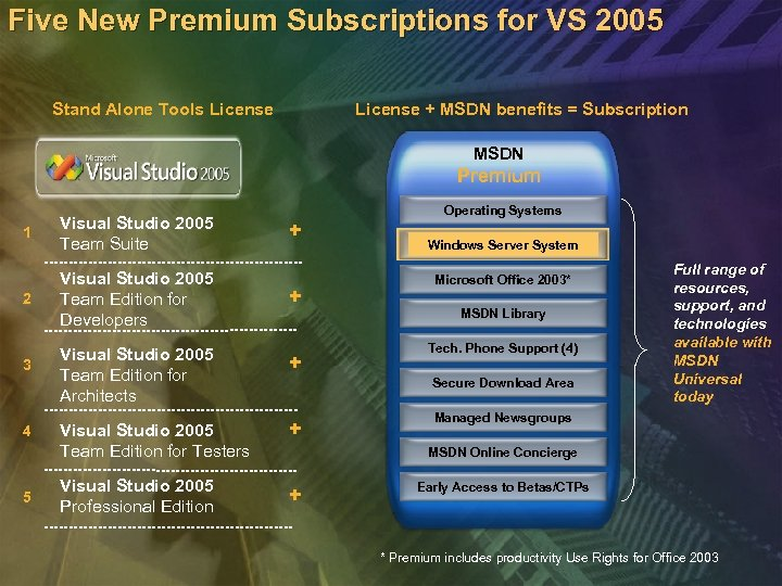 Five New Premium Subscriptions for VS 2005 Stand Alone Tools License + MSDN benefits