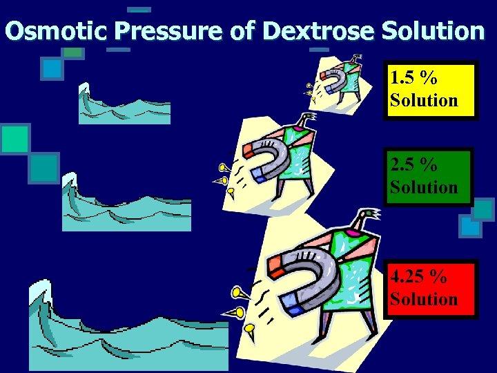 Osmotic Pressure of Dextrose Solution 1. 5 % Solution 2. 5 % Solution 4.