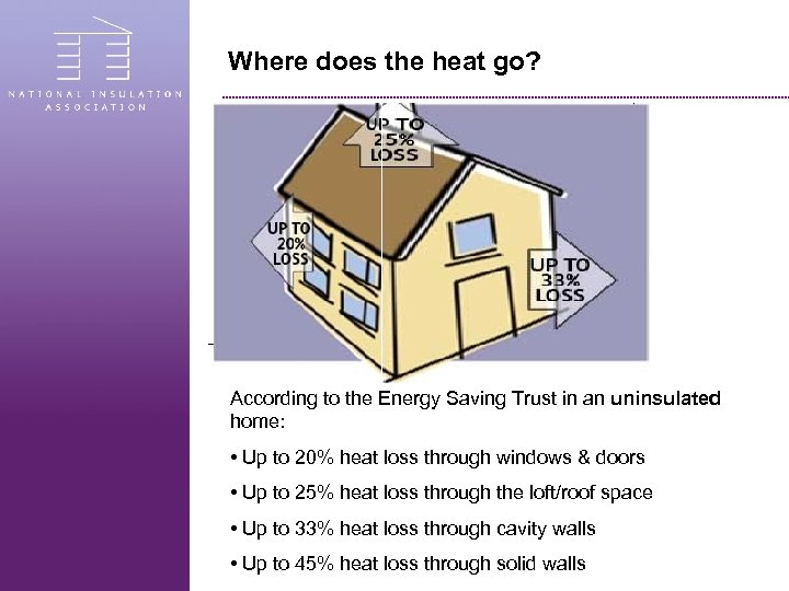 Where does the heat go? According to the Energy Saving Trust in an uninsulated