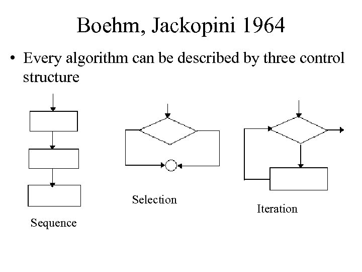 Boehm, Jackopini 1964 • Every algorithm can be described by three control structure Selection