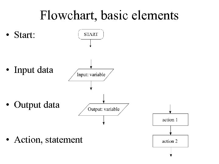 Flowchart, basic elements • Start: • Input data • Output data • Action, statement