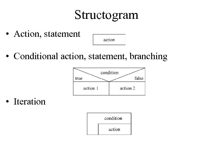Structogram • Action, statement • Conditional action, statement, branching • Iteration