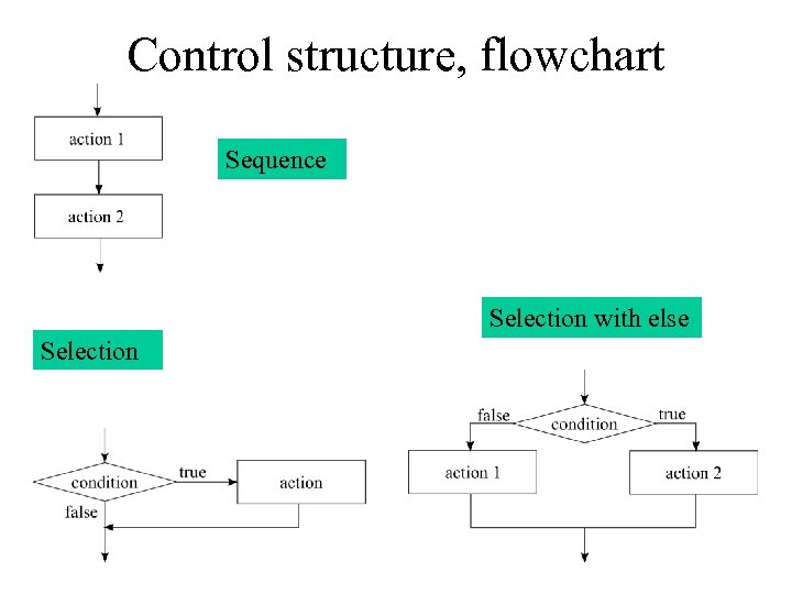 Control structure, flowchart Sequence Selection with else Selection