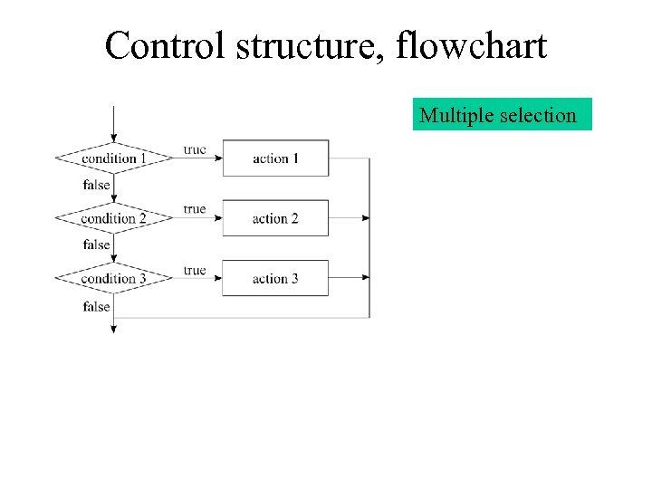 Control structure, flowchart Multiple selection