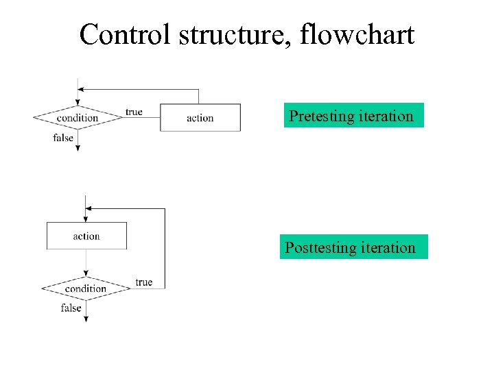 Control structure, flowchart Pretesting iteration Posttesting iteration