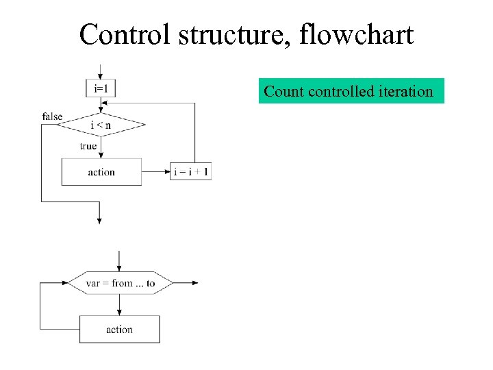 Control structure, flowchart Count controlled iteration
