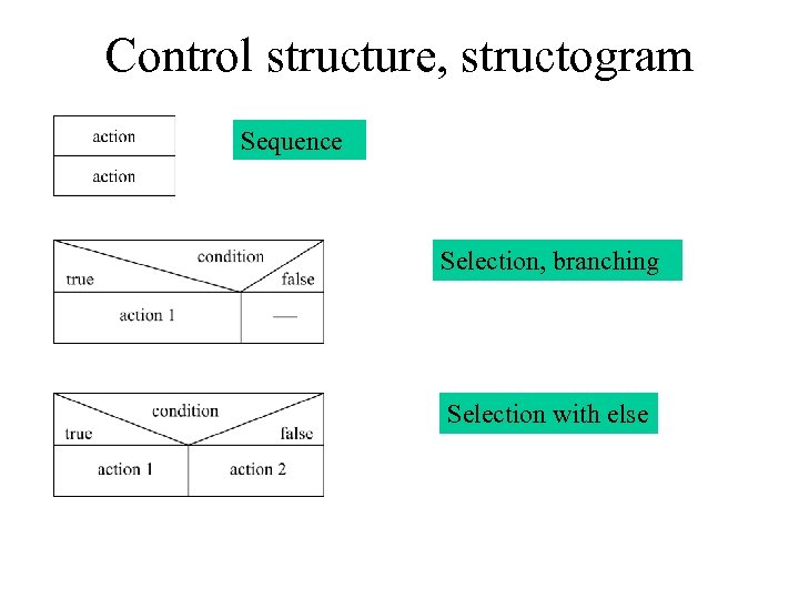 Control structure, structogram Sequence Selection, branching Selection with else