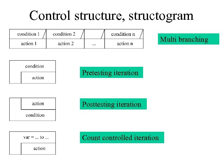 Control structure, structogram Multi branching Pretesting iteration Posttesting iteration Count controlled iteration